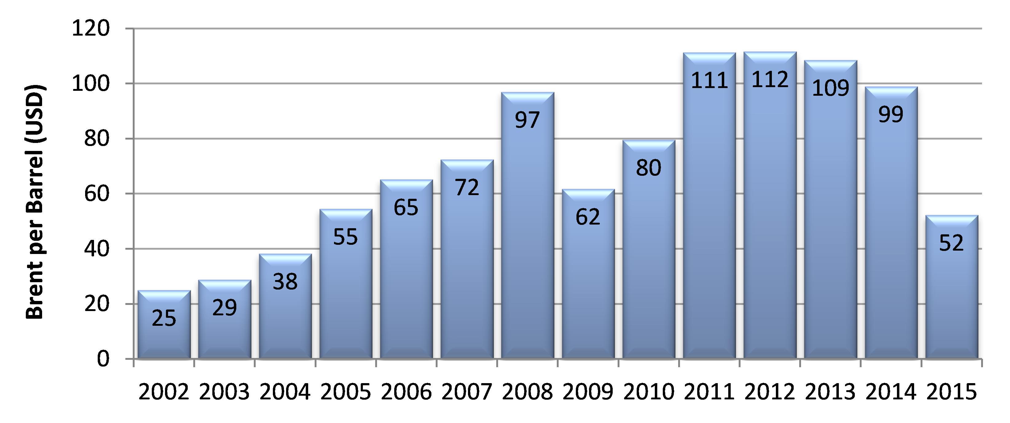 Economic - Tourism Futures